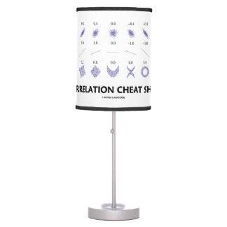 Correlation Cheat Sheet (Correlation Coefficients) Desk Lamp