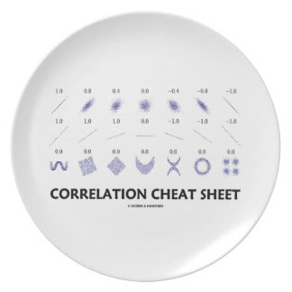 Correlation Cheat Sheet (Correlation Coefficients) Party Plates