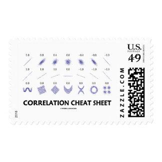 Correlation Cheat Sheet (Correlation Coefficients) Postage