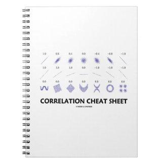 Correlation Cheat Sheet (Correlation Coefficients) Spiral Notebook