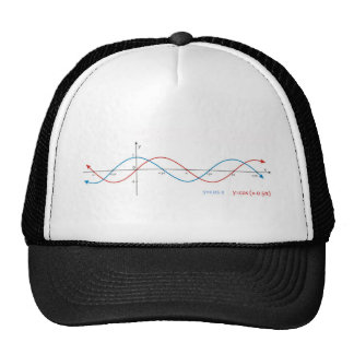 cos curves diagram mathematics sin sinusoid cap