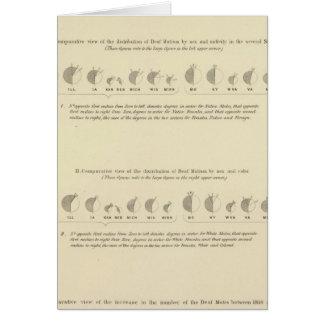 Deaf Mutes, Statistical US Lithograph 1870 Card