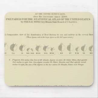 Deaf Mutes, Statistical US Lithograph 1870 Mouse Mat