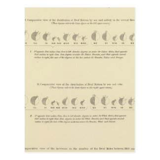 Deaf Mutes, Statistical US Lithograph 1870 Postcard