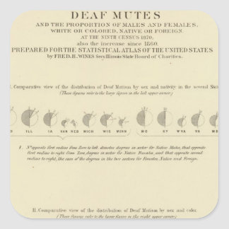Deaf Mutes, Statistical US Lithograph 1870 Square Sticker