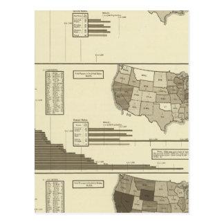 Deaf, Paupers, Prisoners statistical map Postcard