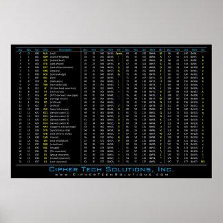 DEC / HEX / OCT / ASCII Table Print