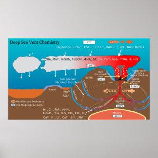 Deep Sea Volcanic Vent Chemistry Diagram Poster