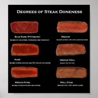 Degrees of Steak Doneness (restaurant info poster) Poster