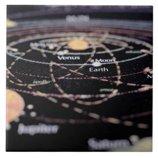 Detail of a Map of the Planets Tile
