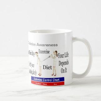 Diabetes awareness coffee mug