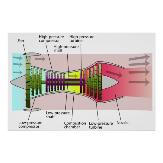 Diagram of a 2-Spool High Bypass Turbofan Engine