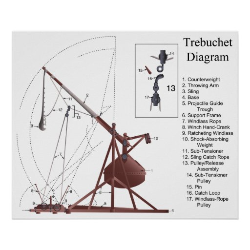 Diagram of a Middle Age Trebuchet Siege Engine Posters