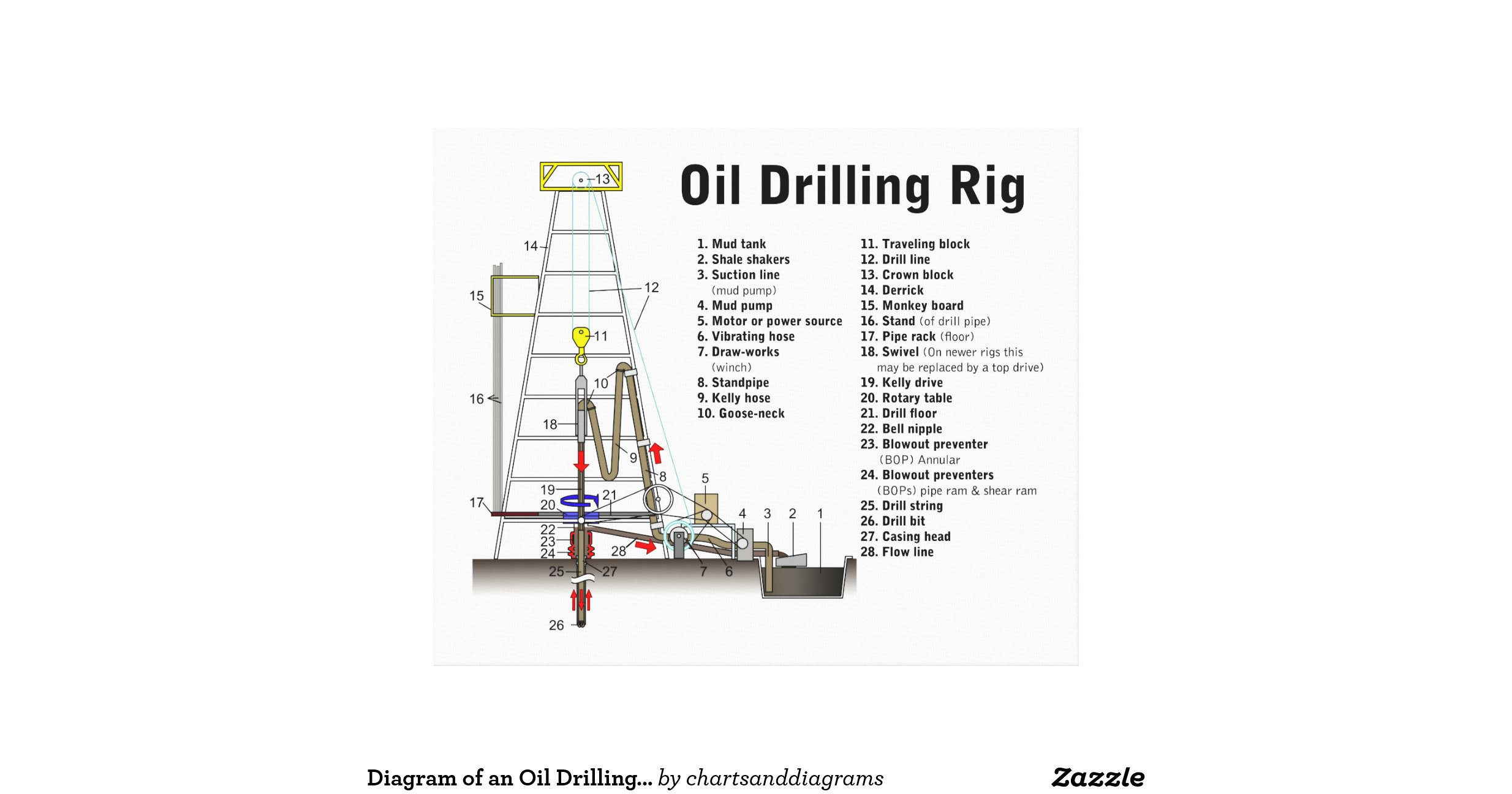 diagram of an oil drilling rig tower canvas print