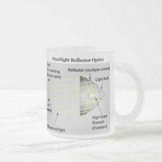 Diagram of Basic Headlight Reflector Optics Frosted Glass Mug