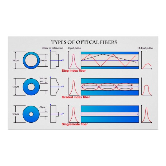 Diagram of Different Types of Optical Fibre Poster