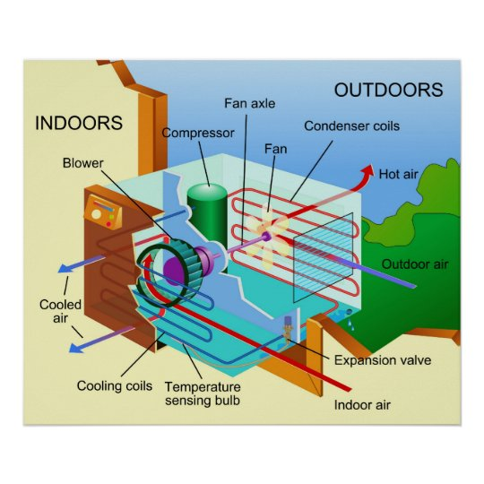 Diagram of How an Air Conditioning Unit Works