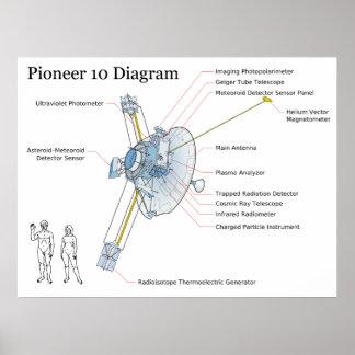 Diagram of NASA Space Sattelite Pioneer 10 Poster