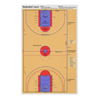 Diagram of NBA WNBA NCAA and FIBA Basketball Court Poster