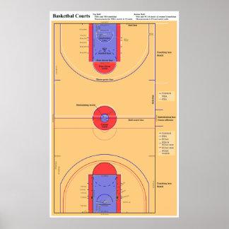 Diagram of NBA WNBA NCAA and FIBA Basketball Court Print