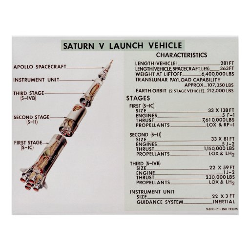 Diagram of Saturn V Launch Vehicle Poster