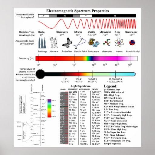Diagram of the Electromagnetic Spectrum Properties Poster