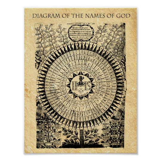 DIAGRAM of the NAMES of GOD Poster