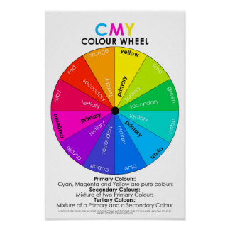 "Discover Colour CMY Wheel Poster 16.50"" x 11.00"""