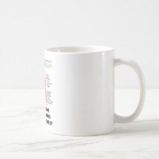Do You Have Any Symptoms Of Tuberculosis? Coffee Mug
