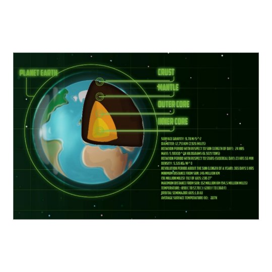 Earth's Core Diagram with Stats. Poster