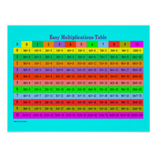 Easy Multiplications Full Chart
