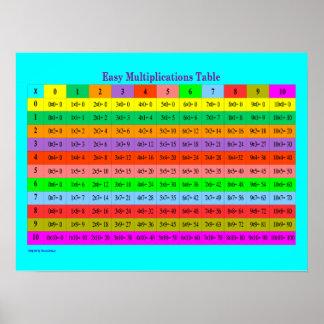 Easy Multiplications Full Chart Poster