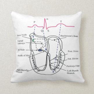 Ecg Pillow Throw Cushions