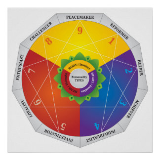 Enneagram Personality Types Map Chart - Colors Poster