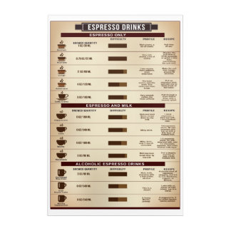 Espresso Drinks Poster, Infographic coffee poster Acrylic Wall Art