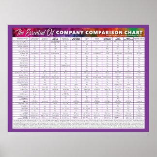 Essential Oil Company Comparison Chart Poster