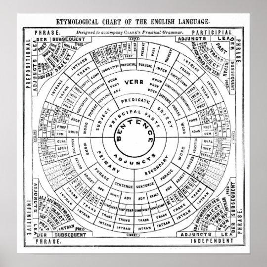 Etymological Chart of the English Language