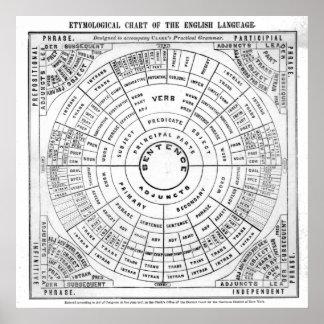 Etymological Chart of the English Language Rev