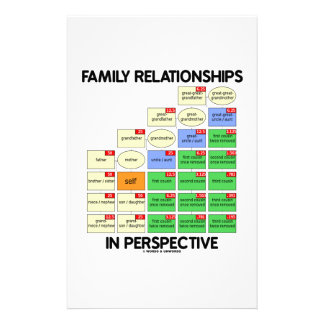 Family Relationships In Perspective (Genealogy) Customised Stationery