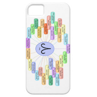 Famous Aries Zodiac Case iPhone 5 Covers