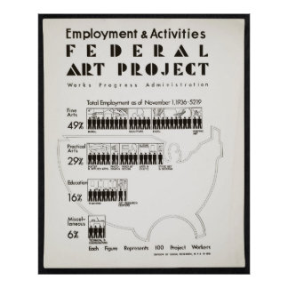 Federal Art Project Employment Statistics Poster