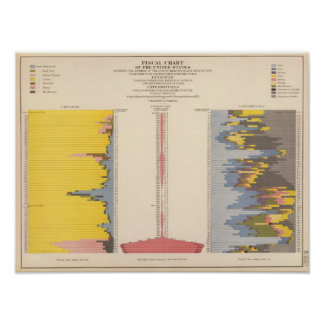 Fiscal Chart, Statistical US Lithograph Poster