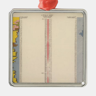 Fiscal Chart, Statistical US Lithograph Silver-Colored Square Decoration
