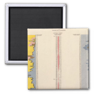 Fiscal Chart, Statistical US Lithograph Square Magnet