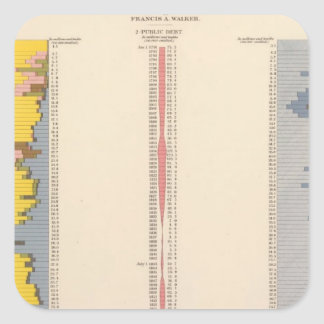 Fiscal Chart, Statistical US Lithograph Square Sticker