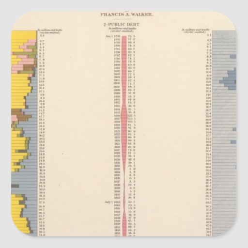 Fiscal Chart, Statistical US Lithograph Stickers