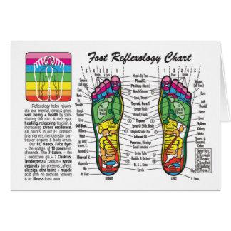 Foot Reflexology Chart Card
