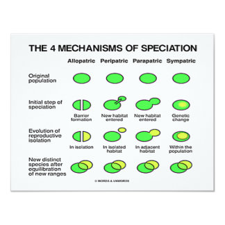Four Mechanisms Of Speciation (Evolution) 11 Cm X 14 Cm Invitation Card
