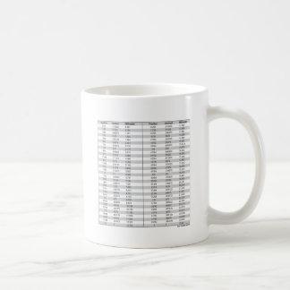 Fractions - Decimal - Millimeter Chart Basic White Mug