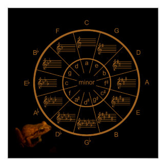 Froggy Circle of Fifths for Music Poster